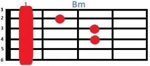 Основные аккорды для гитары