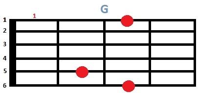 Основные аккорды для гитары | Видео уроки игры на гитаре Аккорды H7