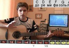 Как быстро взять на гитаре любой мажорный аккорд Алексей Обечайка
